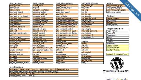 wpcheat15 Best Wordpress Cheatsheets